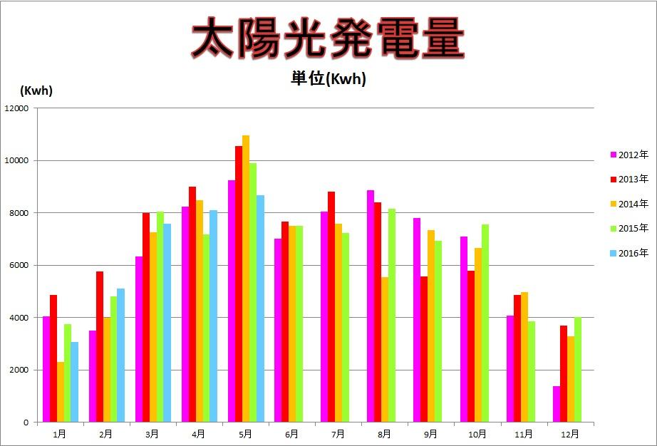 太陽光発電量 単位(kwh)